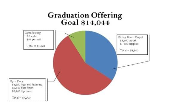 Graduation Offering
